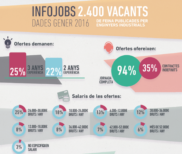 Graph 2,400 vacancies for industrial engineers advertised, data: January 2016