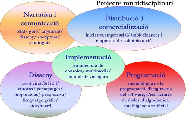 Multidisciplinary project image