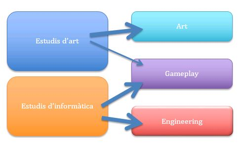 Image of interrelation of art and computer science studies