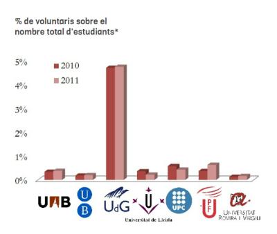 Infografia sobre voluntariat i cooperació a les universitats acatalanes