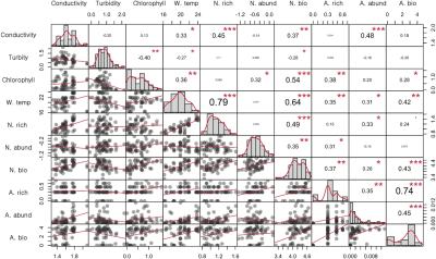 Pairwise relationships between selected limnological predictors and the metrics of native and alien fish species.