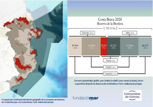 La Diputació de Girona s'incorpora al projecte Costa Brava 2020 Reserva de la Biosfera impulsat pel Campus Patrimoni Cultural i Natural i el Campus Turisme de la Universitat de Girona